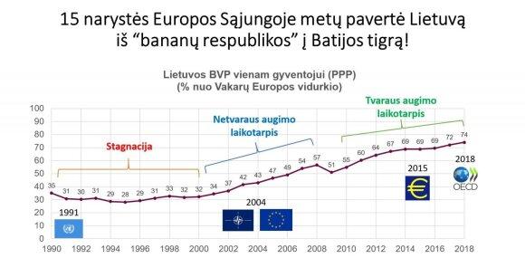 """Kaip Kremliaus ruporai """"sveikino"""" Lietuvą su narystės ES metinėmis: likote be Rusijos ir pinigų"""