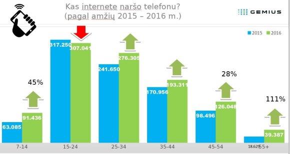 Kaip per metus Lietuvoje pasikeitė interneto rinka