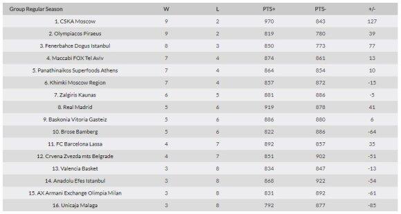 Eurolygos turnyro lentelė po 11 turų