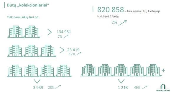 Šalyje daugėja turinčių po kelis butus