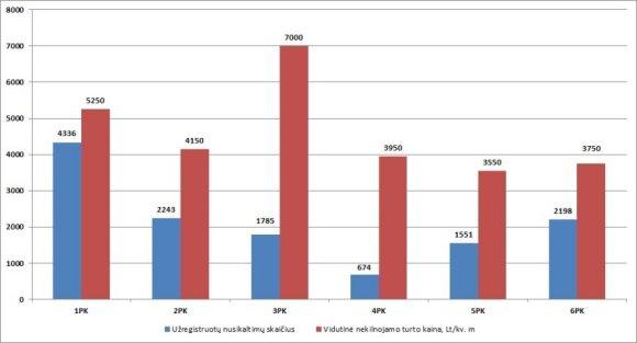 Vilniaus policijos komisariatų teritorijose užfiksuoti nusikaltimai ir vidutinės nekilnojamojo turto kainos jose 2011 m. sausio–rugsėjo mėnesiais. / DELFI.lt iliustr.