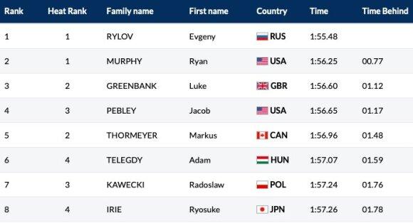 200 m plaukimo nugara rungties finalininkai