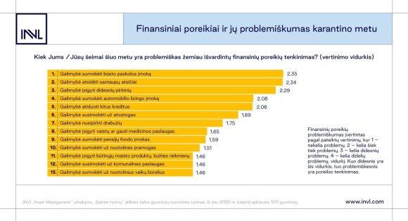 Gyventojų finansinės problemos per karantiną: sunkiausia dėl būsto paskolų