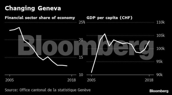 Turintys ką slėpti milijonieriai kadaise droždavo į Ženevą, dabar jos spindesys slopsta
