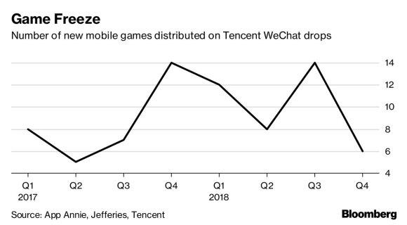 Mobiliųjų žaidimų rinka Kinijoje