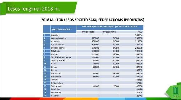 LTOK sporto šakų federacijų finansavimas 2018 m.