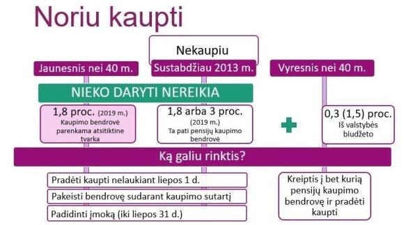 Sodros informacija apie pensijų kaupimą