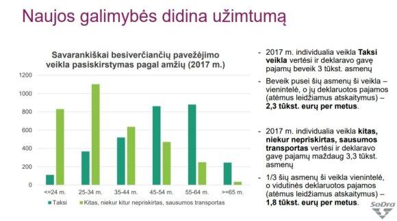 Sodros duomenys apie 2018 m. IV ketvirtį