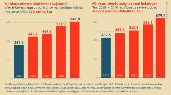 www.vilnius.lt duomenys