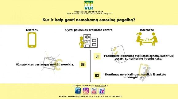 Emocinė pagalba: paskelbti visų Lietuvoje veikiančių centrų sąrašai