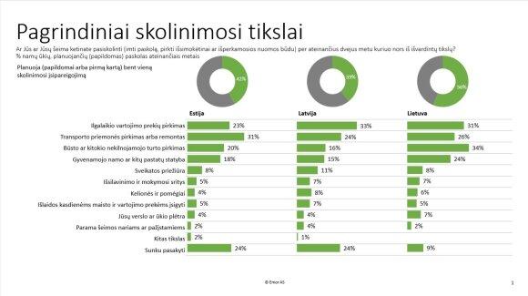 Įklimpti į skolas ketina daugiau nei pusė Lietuvos gyventojų