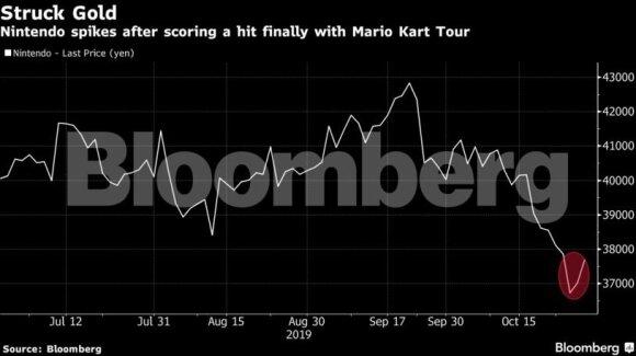 """""""Mario Kart Tour"""" užvaldė išmaniuosius telefonus: per pirmąjį mėnesį uždirbo virš 37 mln. dolerių"""