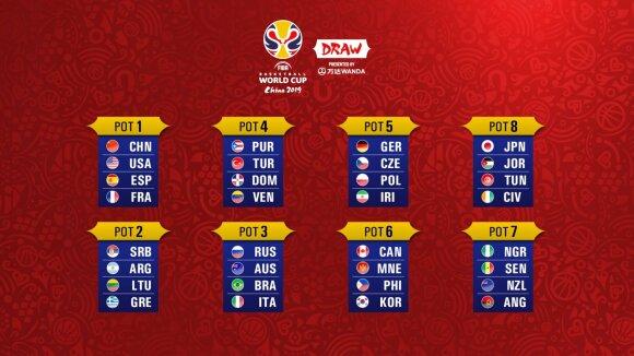 FIBA pasaulio krepšinio čempionato burtų traukimo krepšeliai