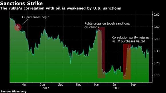 Rublio ir naftos kainos koreliacija