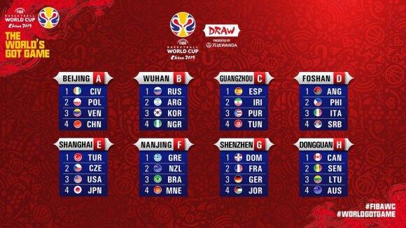 FIBA 2019 Pasaulio čempionato burtų traukimo ceremonija