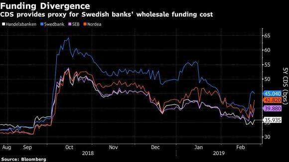Nešvarių pinigų skandalas kitam švediškam bankui suteikė progą didžiuotis dorybe
