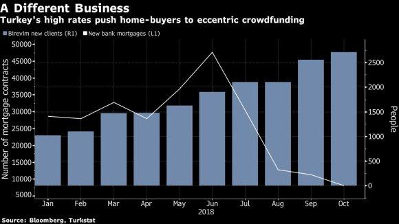 Turkai paskolų ieško ne bankuose, o sutelktinio finansavimo platformose