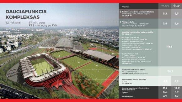 Vilnius apsisprendė: nacionalinio stadiono kompleksas kainuos 156 mln. eurų