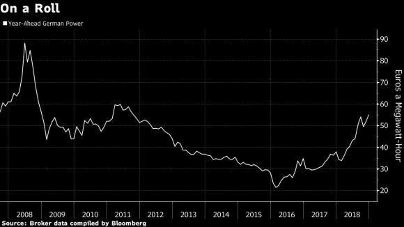 Vokietija muša pelno rekordus – kainų šuolis gali tęstis ir 2019 m.
