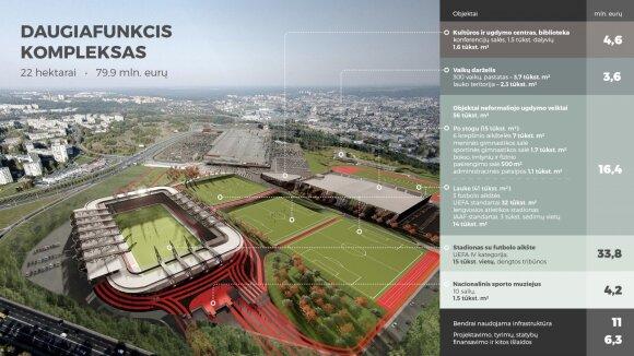 Už uždarų durų renkasi, koks bus Nacionalinis stadionas