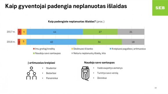 Gyvenimas gerėja, bet lietuviai to nejaučia: perspėja, kad laikas pradėti taupyti