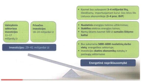 Nacionalinė energetinės nepriklausomybės strategija