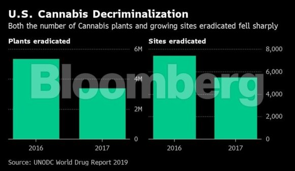 Šokiruojanti ataskaita: rekreacinių narkotikų vartojimas muša rekordus