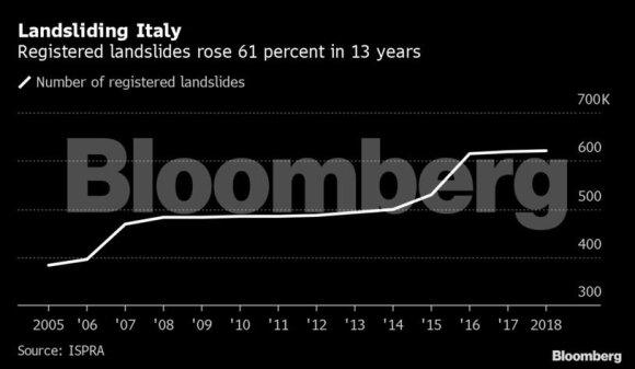 Įvykiai Italijoje atidengia šalies bėdas: nė negali skirti pinigų