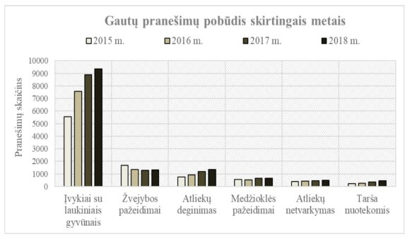 Pranešimai apie gamtosaugos pažeidimus 2015 - 2018 metais