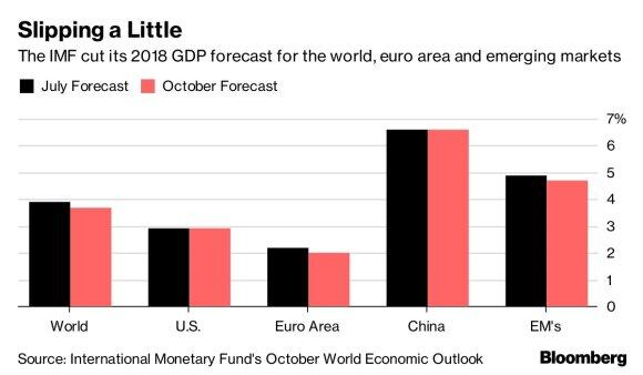 Christine Lagarde. Pasaulio ekonomikos augimas gali sulėtėti daugiau nei prognozuota