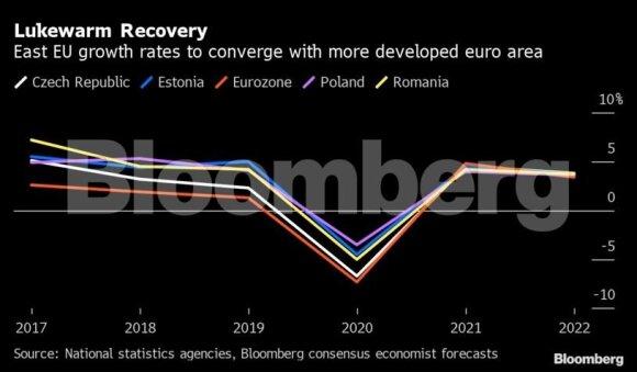 Mažų įsiskolinimų era Rytų Europoje baigiasi: ar skolų duobė netaps per gili