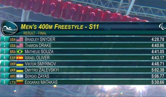 Parolimpinė dvasia: čempionu tapęs amerikietis laukė minutę, kol finišuos 17-metis lietuvis E. Matakas