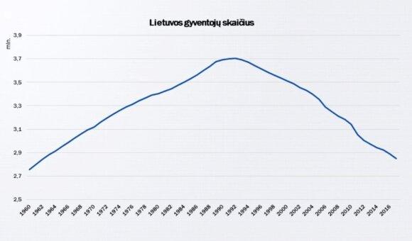 Lietuvos gyventojų skaičius sumažėjo nuo 3,7 mln. 1990 m. iki 2,85 mln. 2017 m.