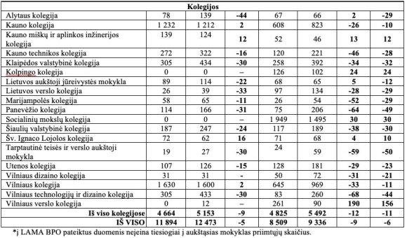 2019 m. stojimo rezultatai (LAMA BPO nuotr.)