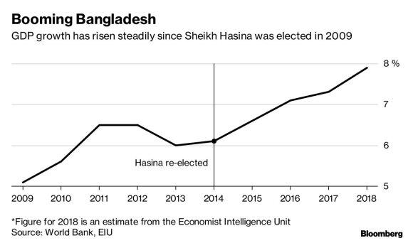 Bangladešo stabilumas ir augimas turi savo kainą