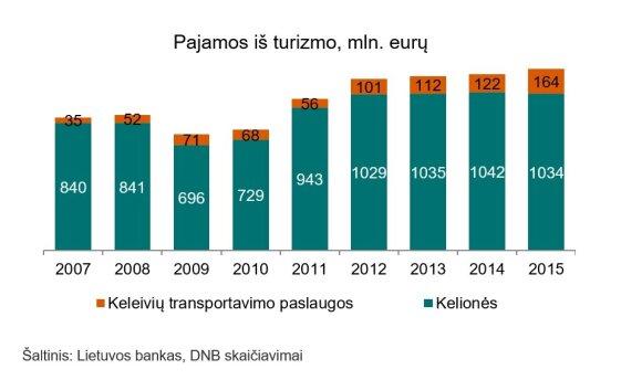 J. Rojaka. Lietuva praranda turistus ir neišnaudoja galimybių