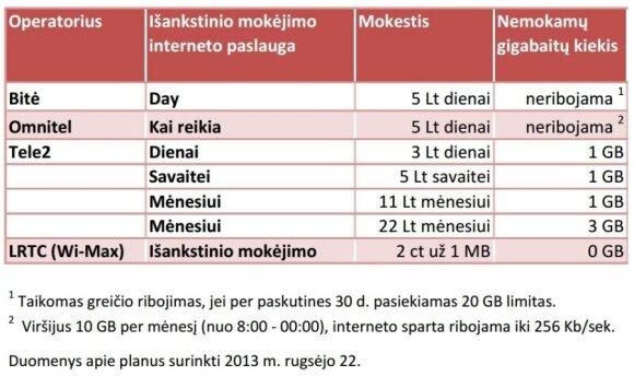 Išankstinio apmokėjimo mobiliojo interneto planai
