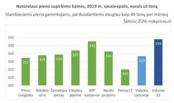 Egidijus Simonis. Kodėl stambūs pieno ūkiai gauna europinę kainą