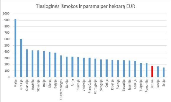 Viktoras Uspaskichas. Nelygesni už lygius: Lietuvos žemdirbiai nusipelnė daugiau pagarbos iš ES