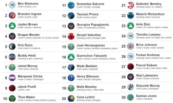 2016 metų NBA naujokų biržos pirmasis šaukimų ratas