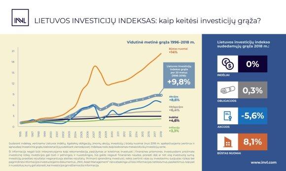 Lietuvos investiciju indeksas