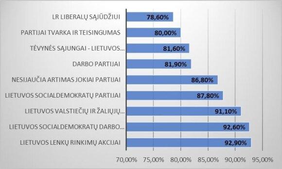 3 pav. Seimo narių skaičius turėtų būti sumažintas nuo 141 iki 121: pritariančiųjų dalis pagal artumą politinei partijai (proc.)