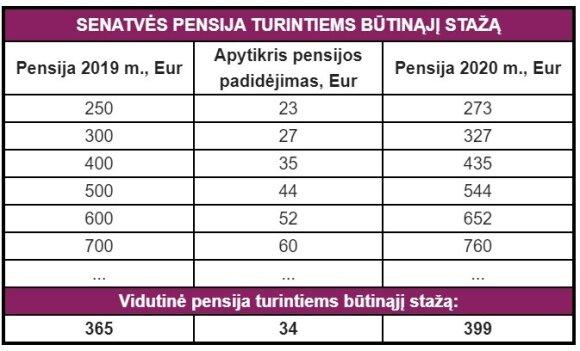 Senatvės pensijų pokyčiai 2020 metais (Sodros nuotr.)