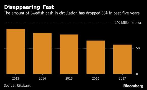 Grynųjų naudojimo mažėjimas Švedijoje