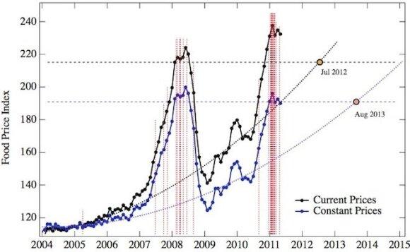 Neramumai dėl maisto kainų Bar-Yam et al/arXiv grafikas