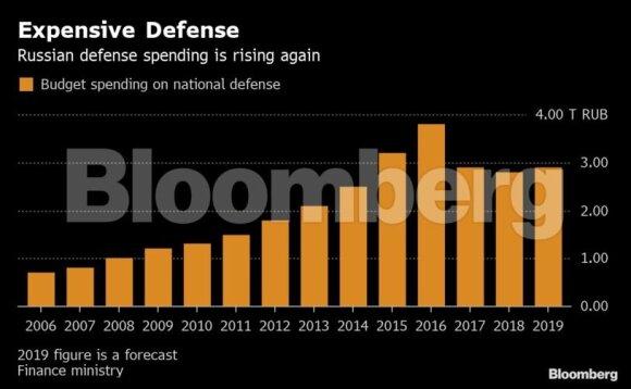 Putino besaikė kariuomenės plėtra Rusijos karybos pramonei užkrovė sunkias skolas: tai uždelsto veikimo bomba
