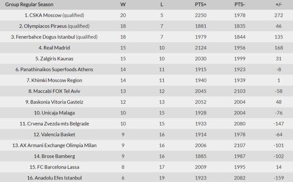 Eurolygos turnyro lentelė po 25 turų