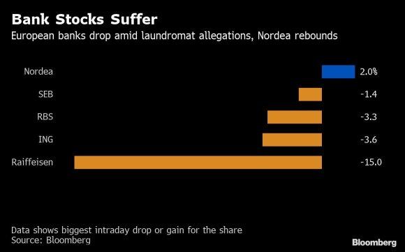 Nešvarių pinigų skandalai: pasirodo Europa neturi patikimų finansinės sistemos sargų