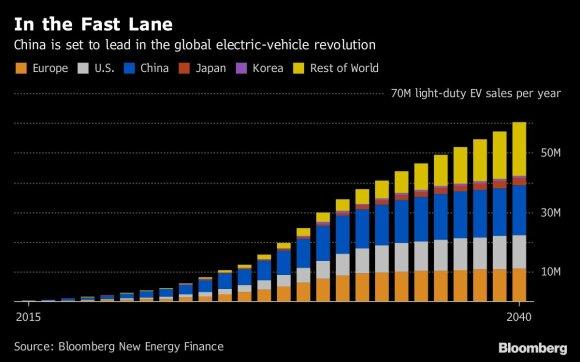 Kinijos elektromobilių rinkos prognozė