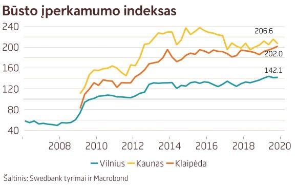 Būsto įperkamumo indeksas: ko tikėtis po rekordinių metų?
